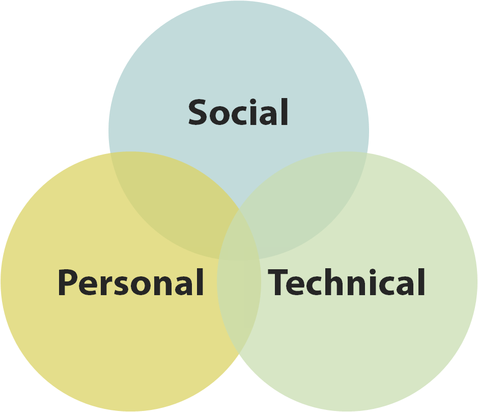 three overlapping circles representing the social, personal and technical